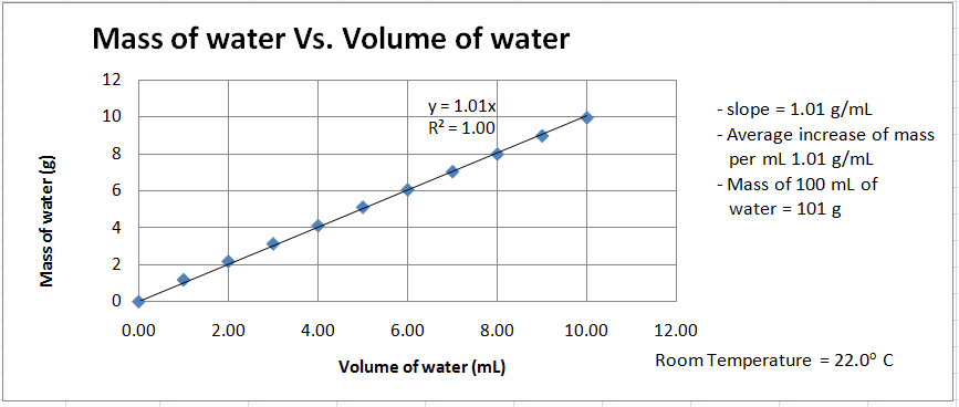 relationship between mass and volume graph