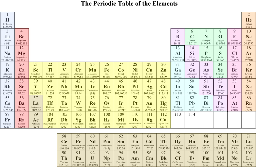 Periodic table of the elements chemistry resource periodictable 800g urtaz Image collections